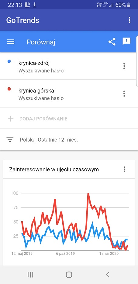 Krynica, Google Trends